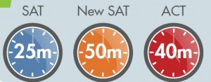 sat and act essay times
