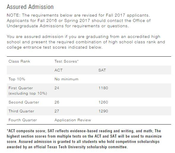 automatic admission requirements at texas universities brand  texas tech university