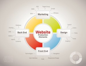 Diagram of website production process elements for presentations and reports
