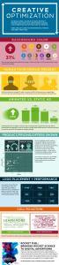 Creative Optimization Infographic