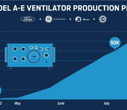 Ford partners with GE Healthcare to produce 50,000 ventilators