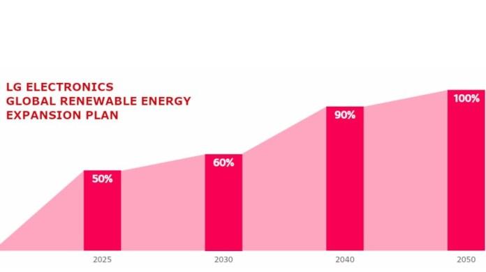LG announces expansion on its Zero Carbon 2030 Initiative