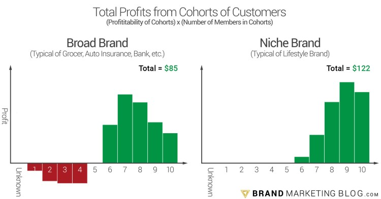 A graph of the profitability of cohorts of customers base on likability.