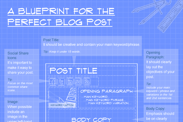 The Perfect Blog Post Template for Writing the Best Blog ...