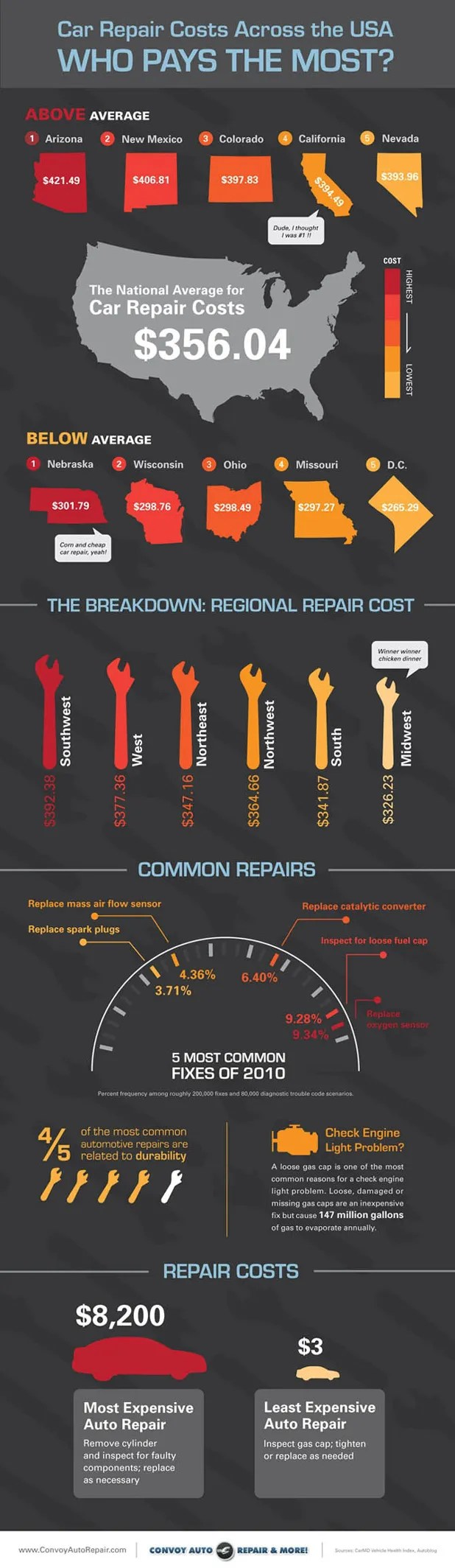 Figuring Out What To Do Regarding Car Repairs