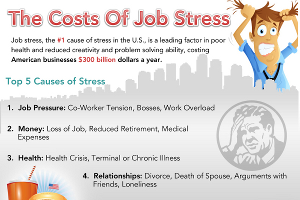 The Real Costs of Job Stress - BrandonGaille.com