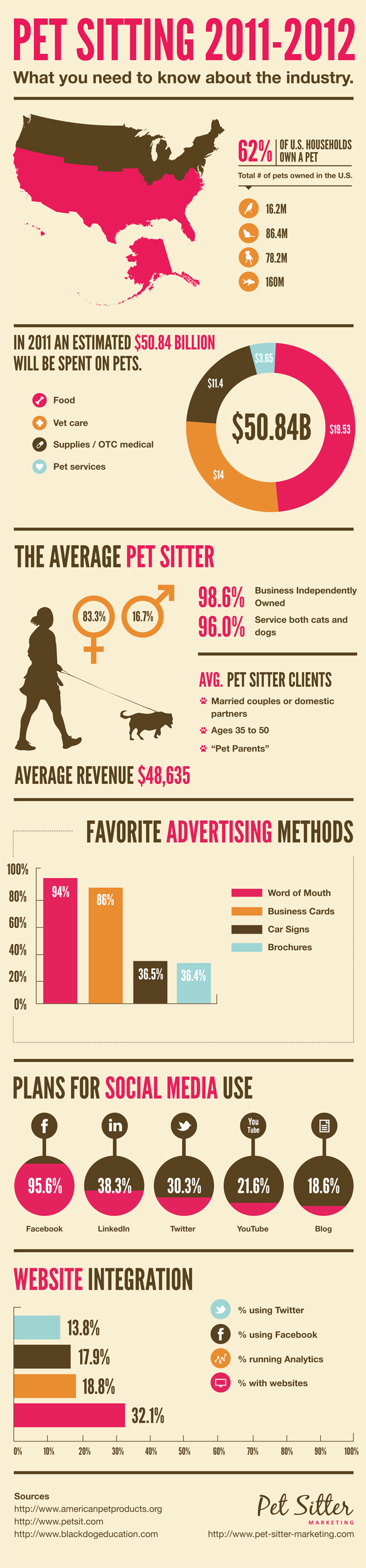 Pet Sitting Business Names Ideas | Oxynux.Org