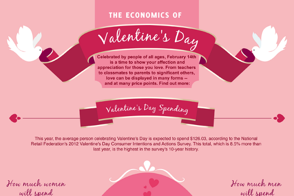 Best Valentine Fundraiser Ideas