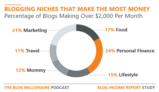 chart showing blogging niches that make the most money