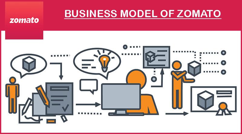 Zomato business model