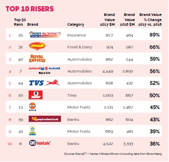 Top Brands In India-Top Risers