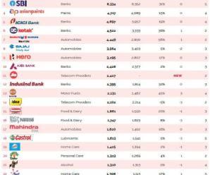 Top Brands In India