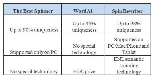 Spin Rewriter Comparison