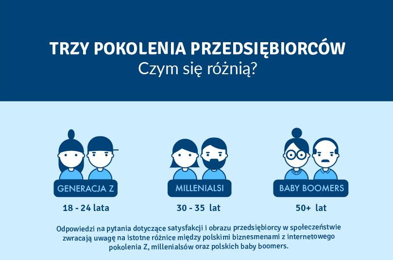 infografika przedsiębiorcy  Jak patrzą na świat trzy pokolenia polskich przedsiębiorców? infografika przedsi  biorcy min