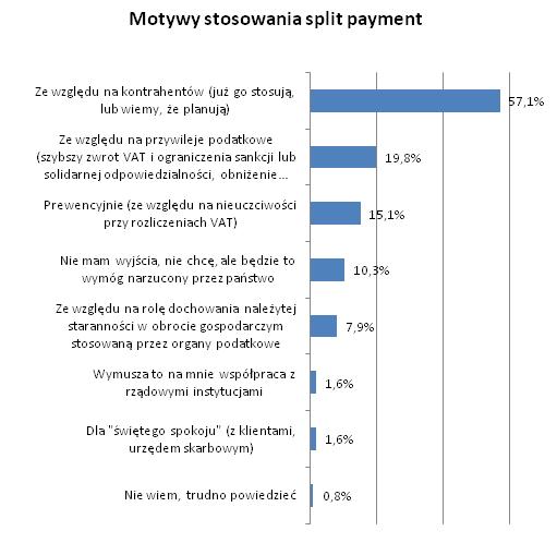 motywy  Split payment dzieli płatności i przedsiębiorców  motywy