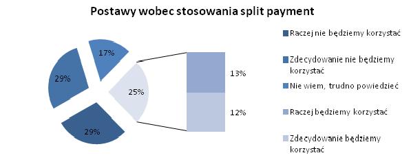 postawy wobec sp  Split payment dzieli płatności i przedsiębiorców  postawy wobec sp