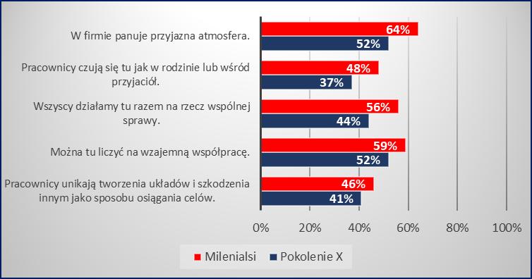 Porównanie wyników Pokolenie Y vs Pokolenie X_ milenialsi Milenialsi a pokolenie starsze – kto lepiej odnajduje się na rynku pracy? Wykres 3  Por  wnanie wynik  w Pokolenie Y vs Pokolenie X  2
