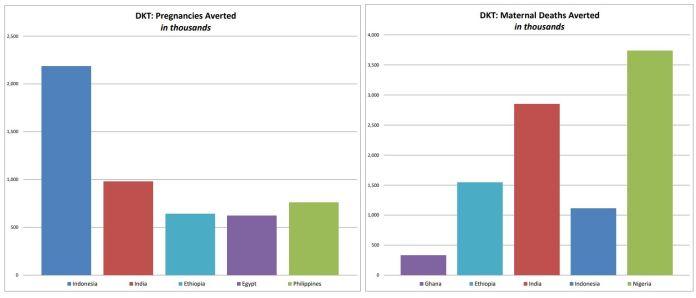 DKT's Social Marketing Sales & Activities Avert 7.6 Million Unintended Pregnancies - Brand Spur