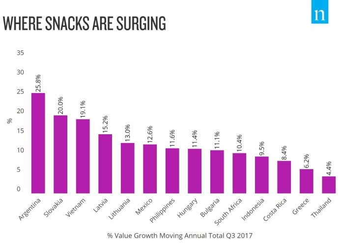 BOOMING SNACK SALES HIGHLIGHT A GROWTH OPPORTUNITY IN EMERGING MARKETS - Brand Spur