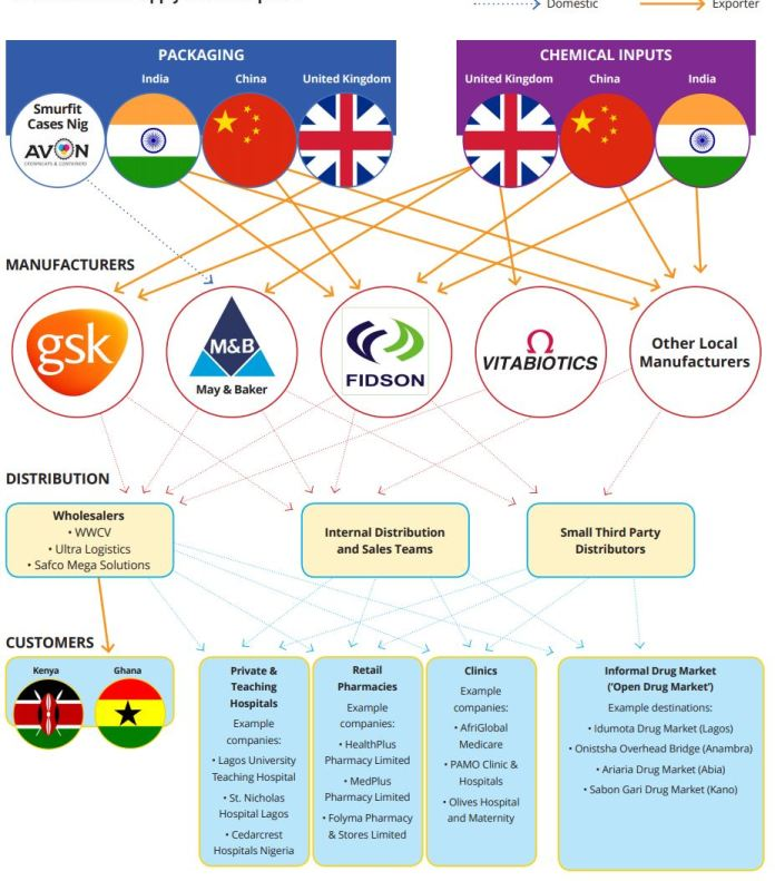 Industry Map: Nigeria Pharmaceutical Manufacturing - Competitive Space Remains Highly Sensitive to Foreign Exchange - Brand Spur