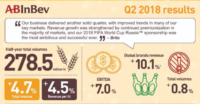 AB InBev's global beer sales boosted by the 2018 World Cup - Brand Spur