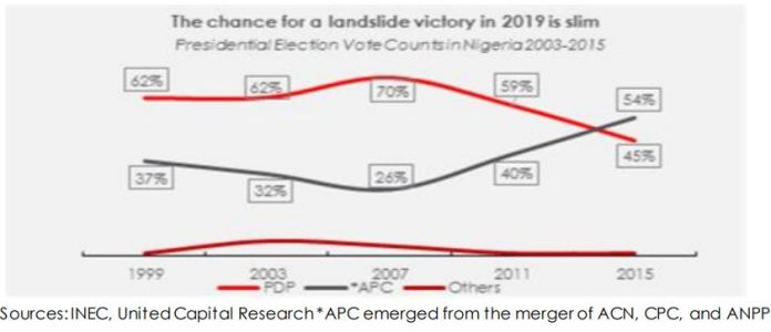 2019 Election: A Run-off or a Landslide - Brand Spur