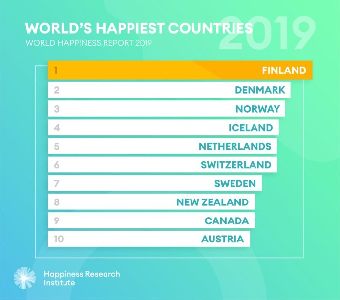 Four key things we learned from the2019 World Happiness Report - Brand Spur