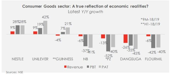 Consumer Goods Sector: A review of FY-18 Performance - Brand Spur