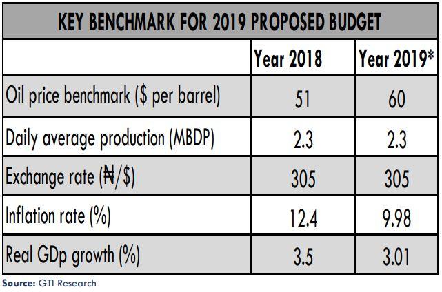 Bleak revenue prospect amid rising budget size: Paradox of Nigeria's budgetary process - Brand Spur