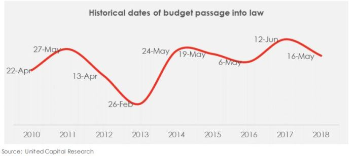 2019 Budget - Has the fiscal cycle and dynamics changed? - Brand Spur