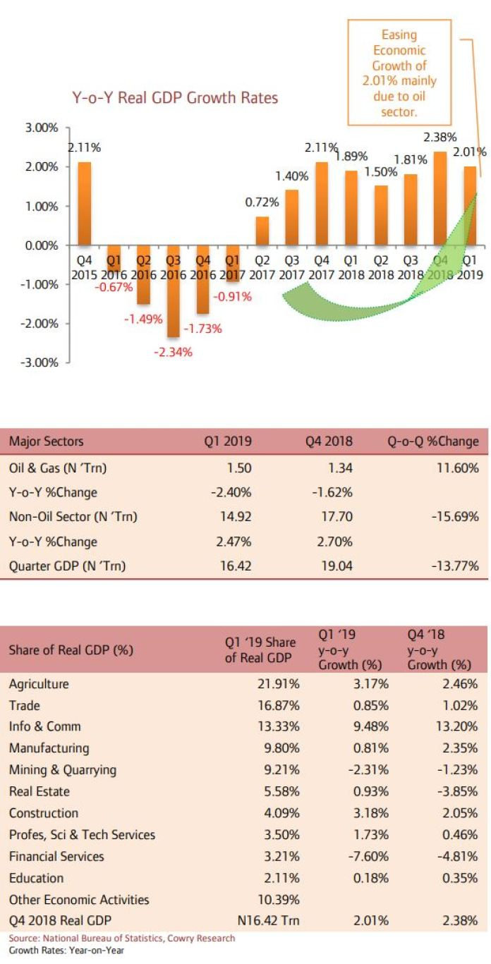 Telecoms, Agric and Construction Sectors Drive Q1 2019 Real Output Growth by 2.01% Y-o-Y. - Brand Spur
