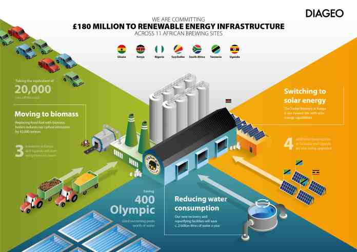 Diageo Spends £180 million on renewable energy resources across its African sites - Brand Spur
