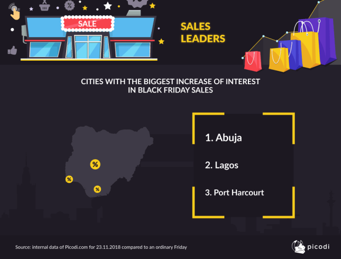 Men vs Women: Who spends more on Black Friday in Nigeria? - Brand Spur
