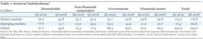 Global Debt Hits Record $250.9T, Projected To Hit $255T By Year's End - Report - Brand Spur
