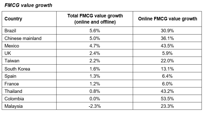 E-commerce Grew Seven Times Faster Than Total FMCG - Brand Spur