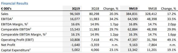 Frigoglass's losses in Q3 fell to 1.6 million Euros - Brand Spur