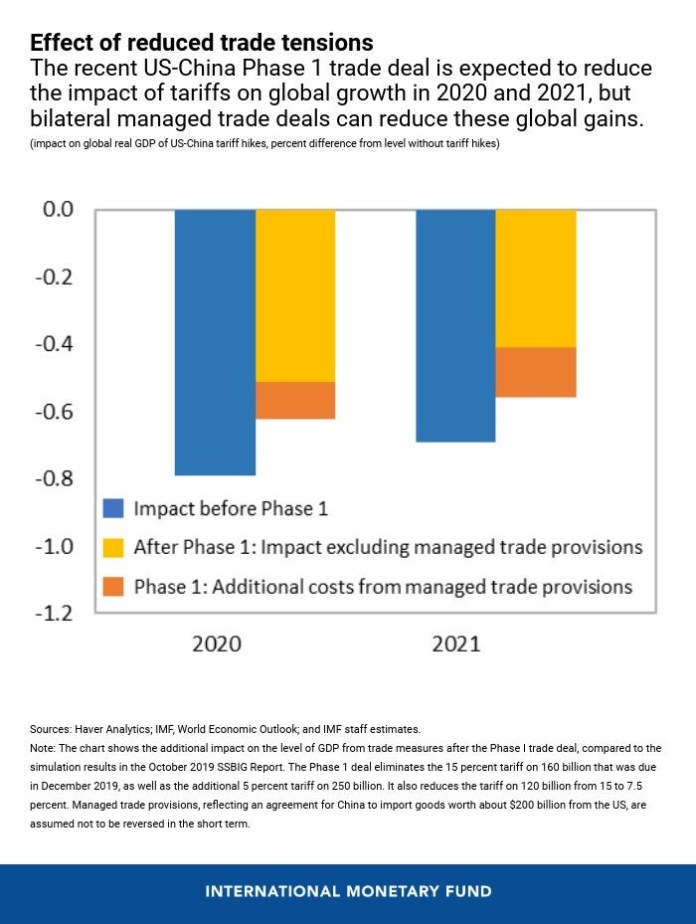 Finding Solid Footing For The Global Economy - Brand Spur