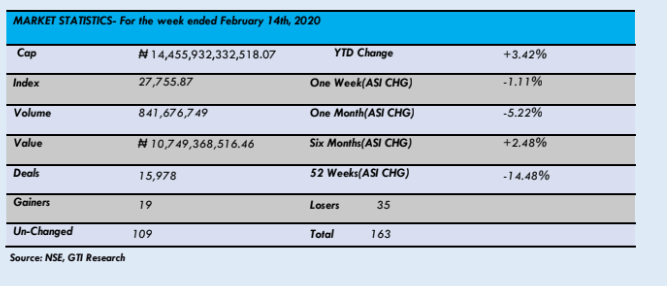 GTI Stock Recommendations For The Week (17/02/2020 - 21/02/2020) - Brand Spur