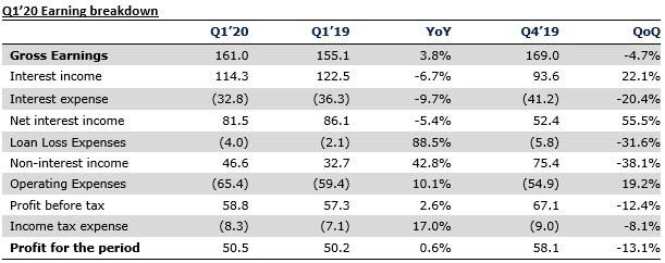 Zenith Bank Plc Q1'20 results - FX revaluation gains keep earnings afloat - Brand Spur
