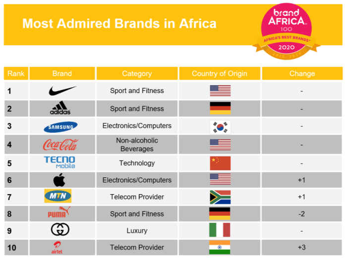 2020 Brand Africa 100: Africa's Best Brands Highlights - Brand Spur