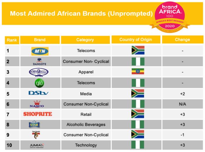 2020 Brand Africa 100: Africa's Best Brands Highlights - Brand Spur