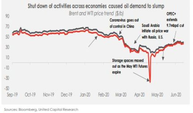 Oil Price Outlook: Is the worst behind us? - Brand Spur