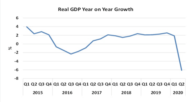 Nigeria's GDP Shrinks by 6.10% in Q2 2020 - NBS
