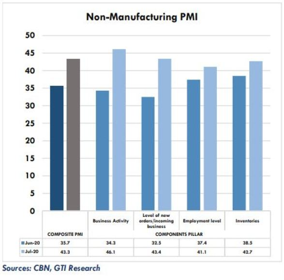 Slow recovery of broader macroeconomy extends PMI contraction Brandspur