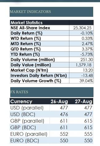Equities, Equities Market