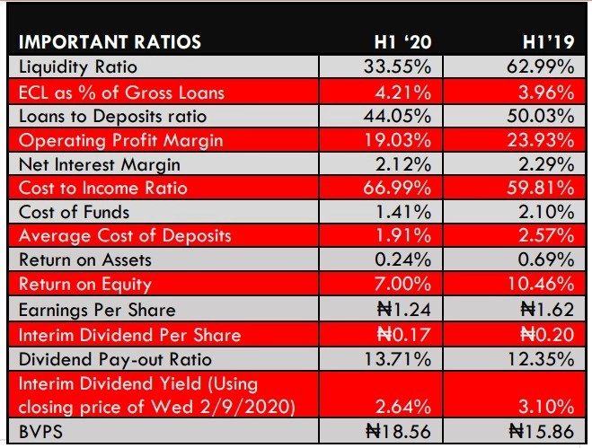 UBA reports 21.69% drop in Profit After Tax to N44.43 Billion in Q2 2020 - Brand Spur