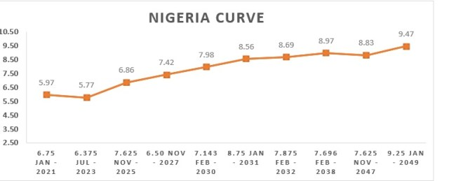CBN Cuts OMO Rates by 12bps Keeping Up The Theme Of The Week
