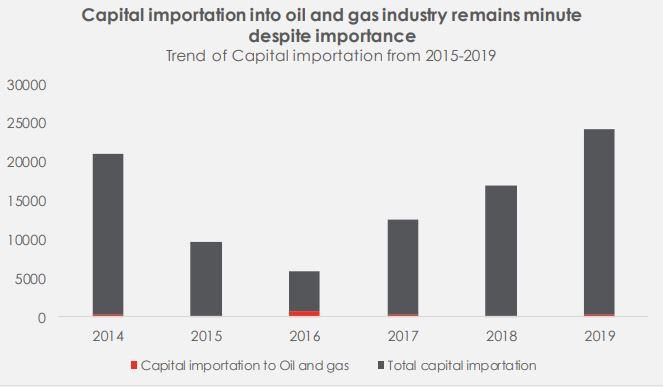 Milking the Crisis: The progress on Petroleum Industry Bill