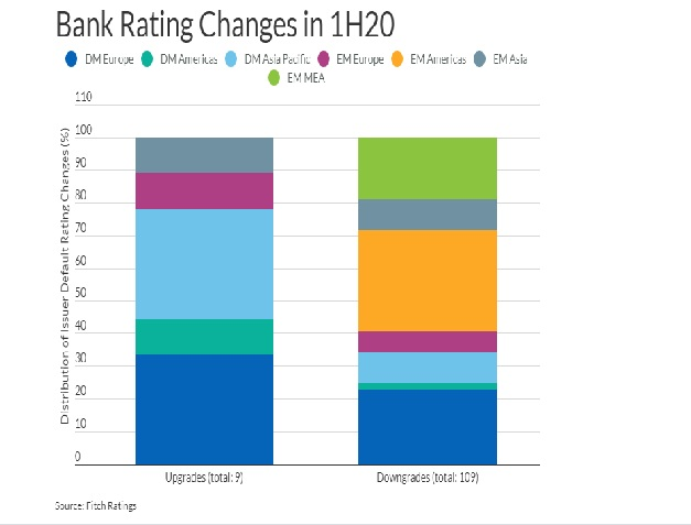 Over 60% of Global Bank Rating Outlooks Are Negative
