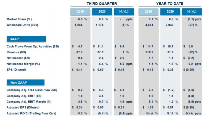 Ford's Strong Q3 Driven by Higher Demand, Operating Execution, With Game-Changing Vehicle Launches Starting in Fourth Quarter
